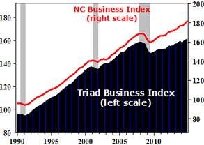 Triad Business Index Chart